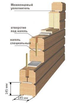 одноэтажный дом из профилированного бруса площадью от 100 до 150 кв. м., проект Кингисепп-53 фотография 5342