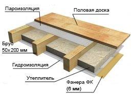 одноэтажный дом из профилированного бруса площадью от 100 до 150 кв. м., проект Кингисепп-53 фотография 5343