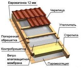 одноэтажный дом из профилированного бруса площадью от 100 до 150 кв. м., проект Кингисепп-53 фотография 5344